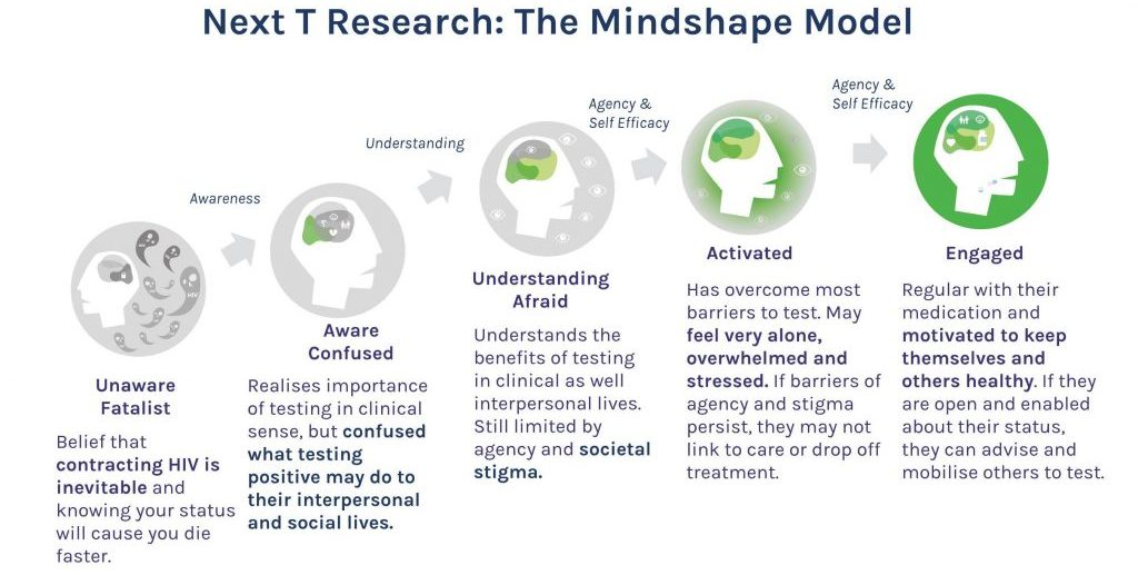 Next T leverages the mindshape model, which categorises customer personalities based on their level of awareness and engagement in care