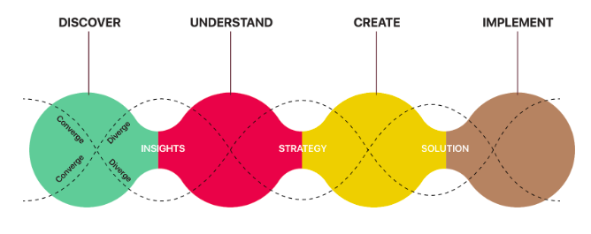 Core's human-centered design process has four stages where information is first expanded and then filtered to find the most suitable solutions. The stages are named: discover, understand, create, and test.
