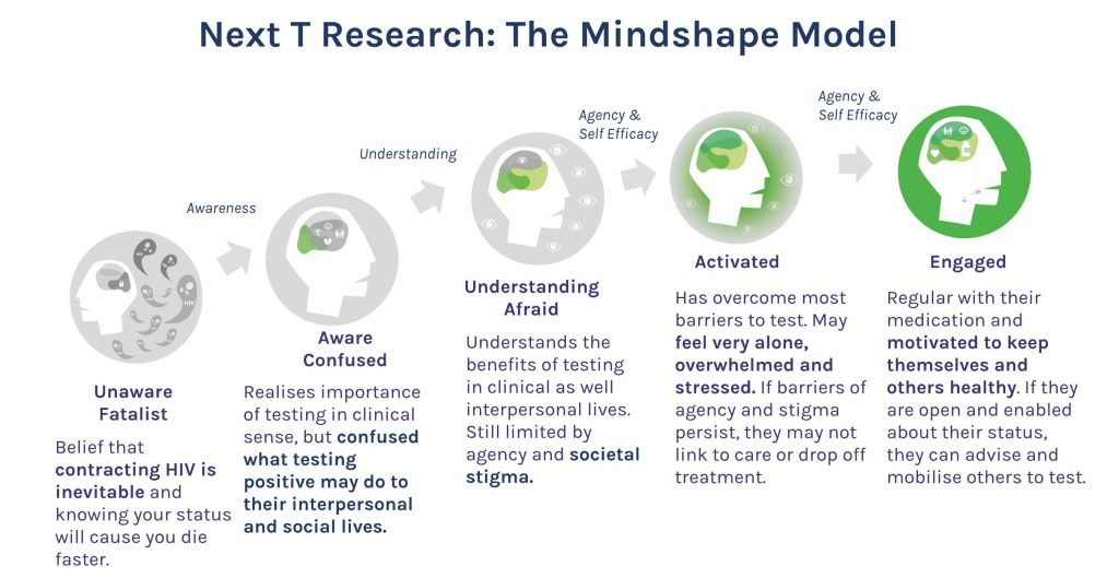 The Mindshape Model consists of five client categories: Unaware (fatalist), Aware (confused), Understanding (afraid), Activated, and Engaged. The model seeks to shift the mindset and journey of a HIV-positive person by first creating awareness and understanding to agency and self-efficacy.
